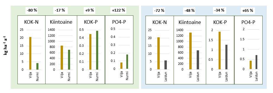 Keskimääräinen vuosikuormitus (salaojat+pintakerros) viljanviljelyssä ja nurmella (alue 1) ja viljanviljelyssä ja laidunnurmella (alue 2).